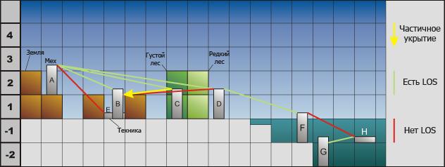 График определения LOS